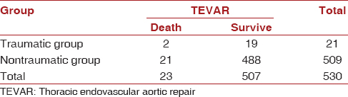 Table 3: Comparison of perioperative mortality between traumatic and nontraumatic groups